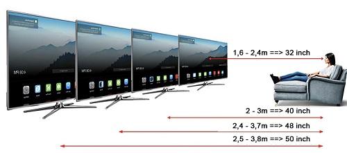 khoảng cách an toàn để xem tivi theo theo kích thước màn hình