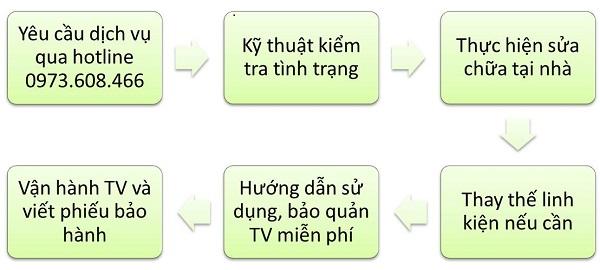 trung tâm bảo hành TV Samsung tại Bắc Ninh