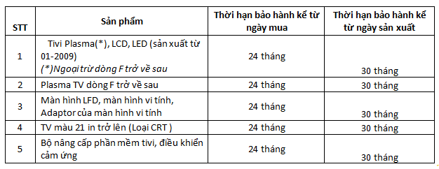 Trung tâm bảo hành tivi Samsung tại Hà Nội